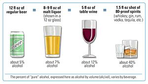 Standard drink - United States standard drinks of beer, malt liquor, wine, and spirits compared.