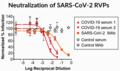 Neutralization of SARS-CoV-2 RVPs.png