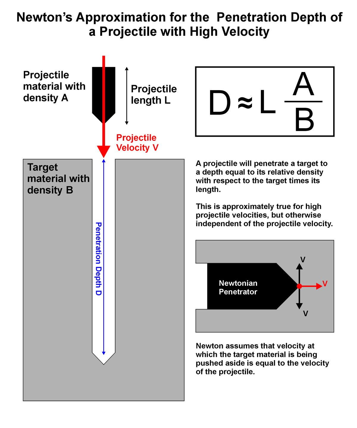Projectile momentum versus penetration