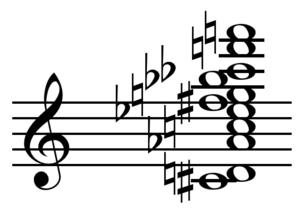 Sound mass - Image: Northern Lights chord