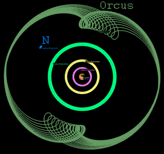 Resonant trans-Neptunian object - The motion of Orcus in a rotating frame with a period equal to Neptune's orbital period. (Neptune is held stationary.)