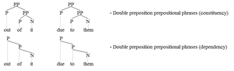 Adpositional phrase - PPs 2