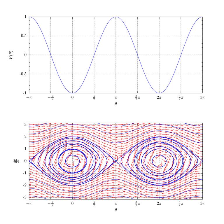Single Phase Diagram Pendulum