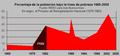 Pobreza en GBA Argentina 1965-2005 (PRN).png