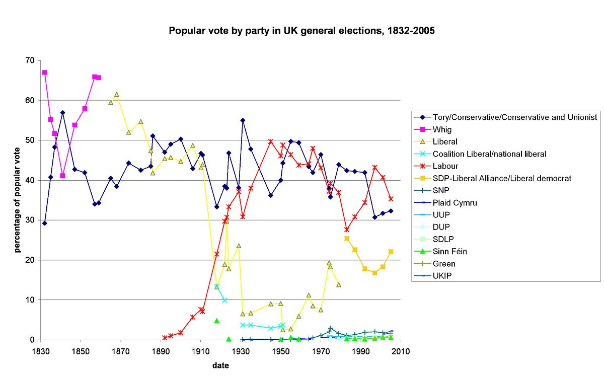 United Kingdom general elections overview - Wikipedia