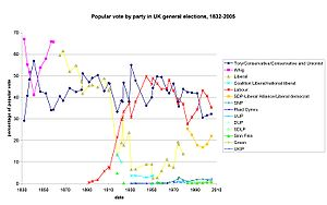 United Kingdom general elections overview - A graph showing the percentage of the popular vote received by major parties in general elections, 1832-2005.