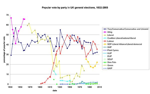 A graph showing the percentage of the popular vote received by major parties in general elections, 1832-2005. Popular vote.jpg