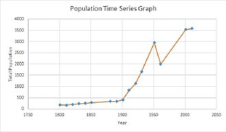 West Parley - Image: Population time series graph