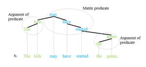 Predicate (grammar) - Predicate tree 2'