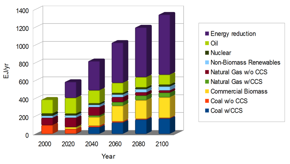 Projected global primary electricity consumption by source, over the 21st century, for a climate change mitigation scenario
