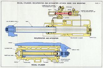 Hydraulic recoil mechanism - Pneumatic recuperator and hydraulic recoil cylinder arrangement of QF 4.7 inch naval gun, World War II
