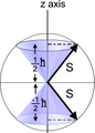 Quantum projection of S onto z for spin half particles.PNG