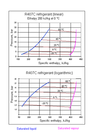 Refrigerant - R407C pressure-enthalpy diagram, isotherms between the two saturation lines