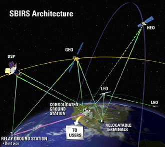 Space-Based Infrared System - Configuration of SBIRS systems: GEO, HEO and Low components.