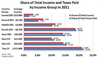Taxation in the United States - The share of total income and federal, state and local taxes paid by income group. Total taxes include income taxes, payroll taxes, state and local sales taxes, federal and state excise taxes, and local property taxes.