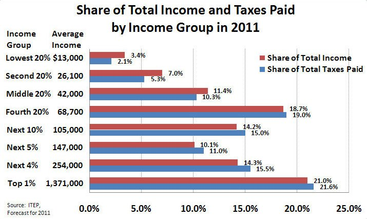 Share of Total Income and Taxes Paid by Income Group in 2011