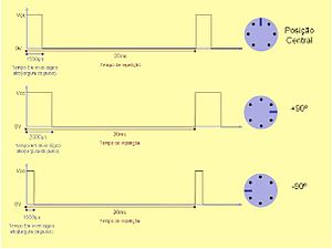 Servo control - Image: Sinais controle servomotor