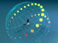Day arcs at 50° latitude