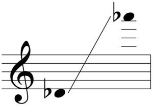 Sopranino saxophone - Image: Sounding range of sopranino saxophone