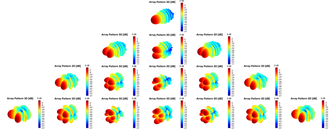 Wigner semicircle distribution - Spherical Harmonic Characteristic Modes
