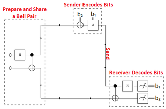 """Superdense coding - When the sender and receiver share a Bell state, two classical bits can be packed into one qubit. See the section below """"The protocol"""" for more details regarding this picture."""