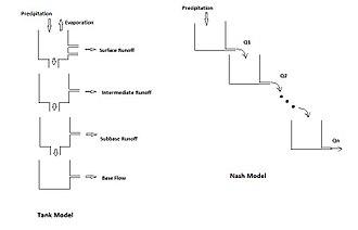 Hydrological modelling - Image: Tank Model