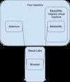 Target MediaWiki-Vagrant virtual machine using Sauce Labs.png