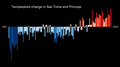 Temperature Bar Chart Africa-Sao Tome and Principe--1901-2020--2021-07-13.png