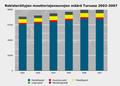Turun moottoriajoneuvojen määrä 2002-2007.png