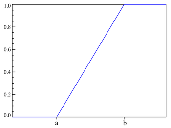 CDF of the uniform probability distribution.