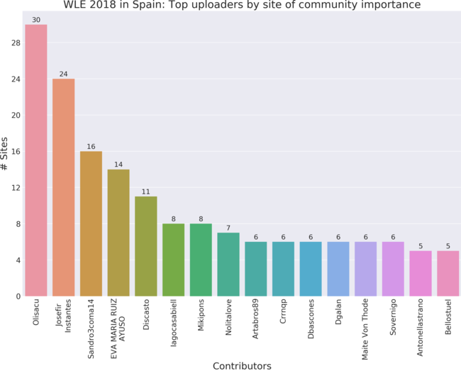 Top 15 contributors to Wiki Loves Earth 2018 in Spain by site of community importance.