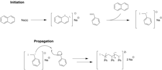 Living polymerization - This is showing one of the first examples of a living anionic polymerization.  Note the absence of a termination or chain transfer step.