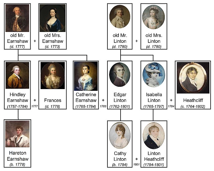 File:Wuthering Heights family tree.jpg