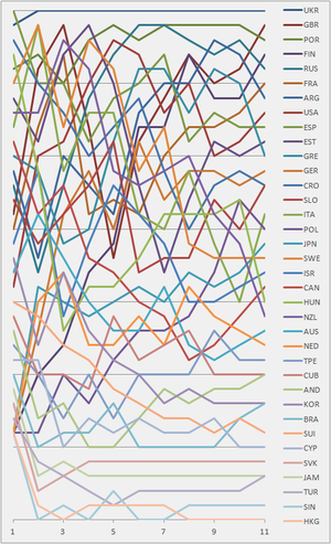 Sailing at the 1996 Summer Olympics – Men's 470 - Graph showing the daily standings in the 470 Men during the 1996 Summer Olympics