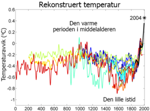 2000 Year Temperature Comparison-no.png