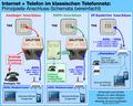 2014-02 Telefon-Anschluss-Schema ISDN analog IP.png