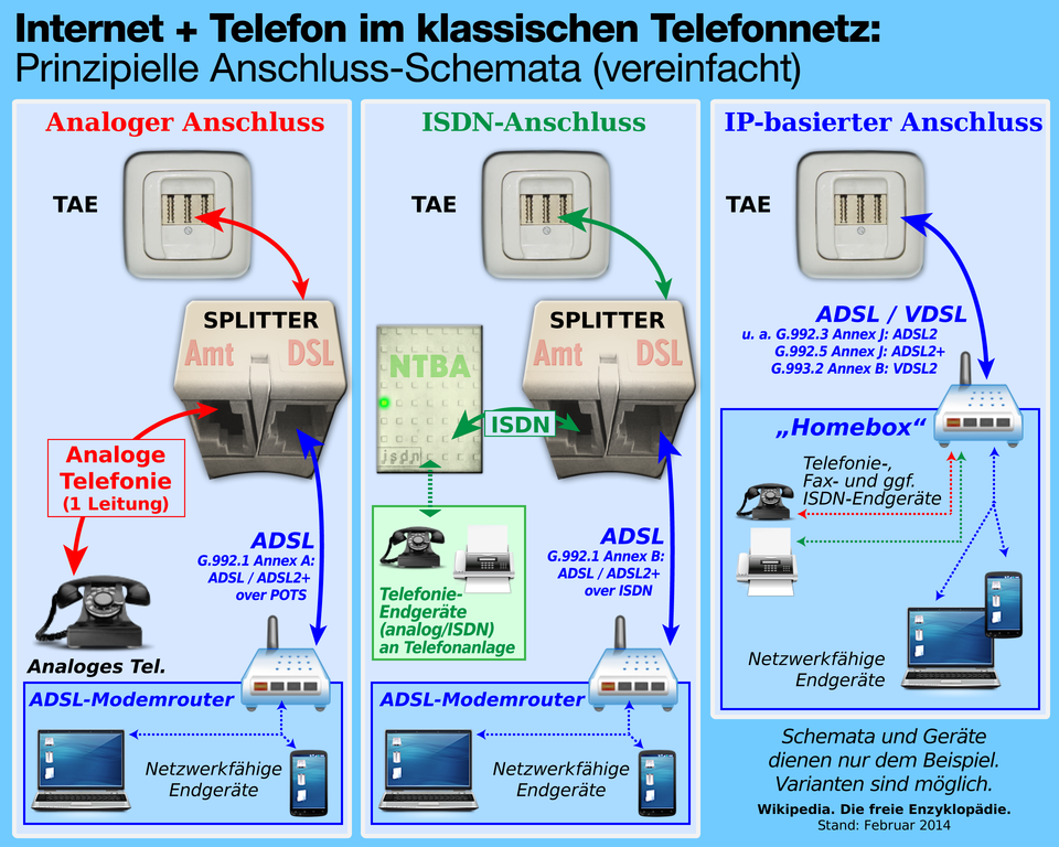 file 2014 02 telefon anschluss schema isdn analog wikimedia commons. Black Bedroom Furniture Sets. Home Design Ideas