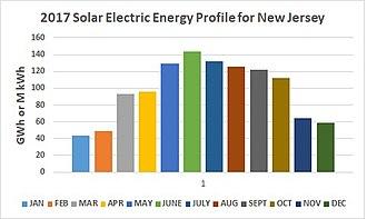 Solar power in New Jersey - 2017 NJ Solar Energy Generation Profile