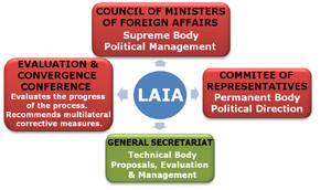 Latin American Integration Association - ALADI - Institutional Structure