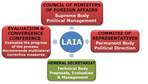 Latin American Integration Association Wikipedia