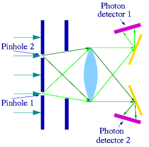 Afshar experiment - Fig.1 Experiment without obstructing wire grid
