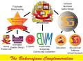 Bakurafann Conglomerate Chart.png