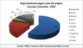 Cúcuta, Colombia - Importaciones -2007-.png