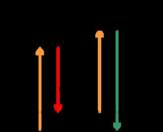 Coherent anti-Stokes Raman spectroscopy - CARS energy diagram