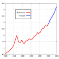 Canadian Oil Production 1960 to 2020.png