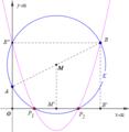 Carlyle(definition) - Definitie van de Carlyle-cirkel.png