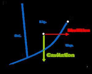 Cavitation — Wikipédia