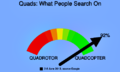 Chart comparing the terms quadcopter and quadrotor in google searches.png