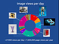 Chart showing page views per day of images released under a Creative Commons license on Wikipedia.jpg