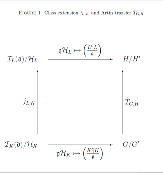 Principalization (algebra) - Figure 1: Commutative diagram connecting the class extension with the Artin transfer.